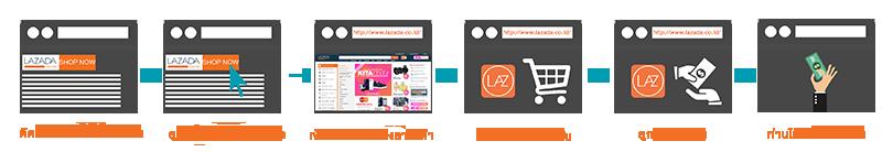 Published Affiliate Lazada