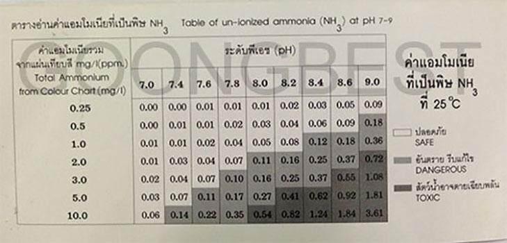 ชุดทดสอบแอมโมเนีย NH4 NH3