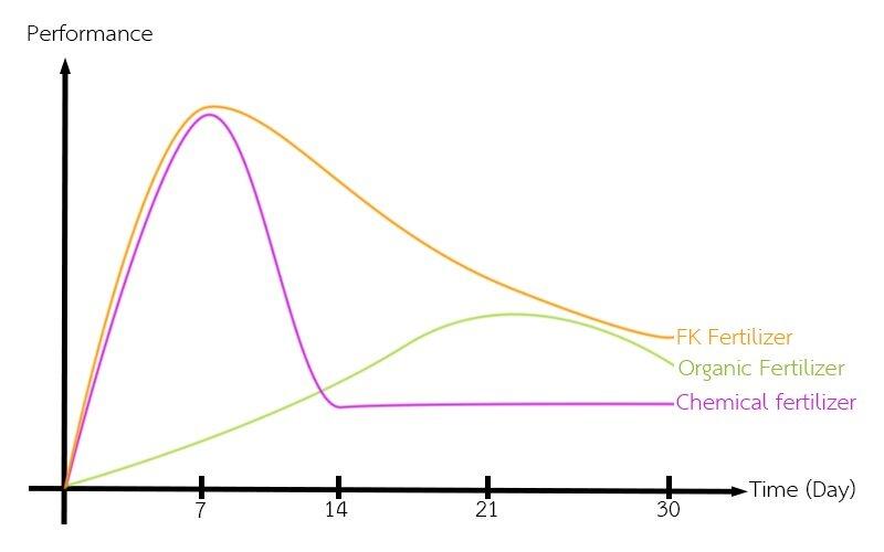 FK-Fer-Performance-Graph